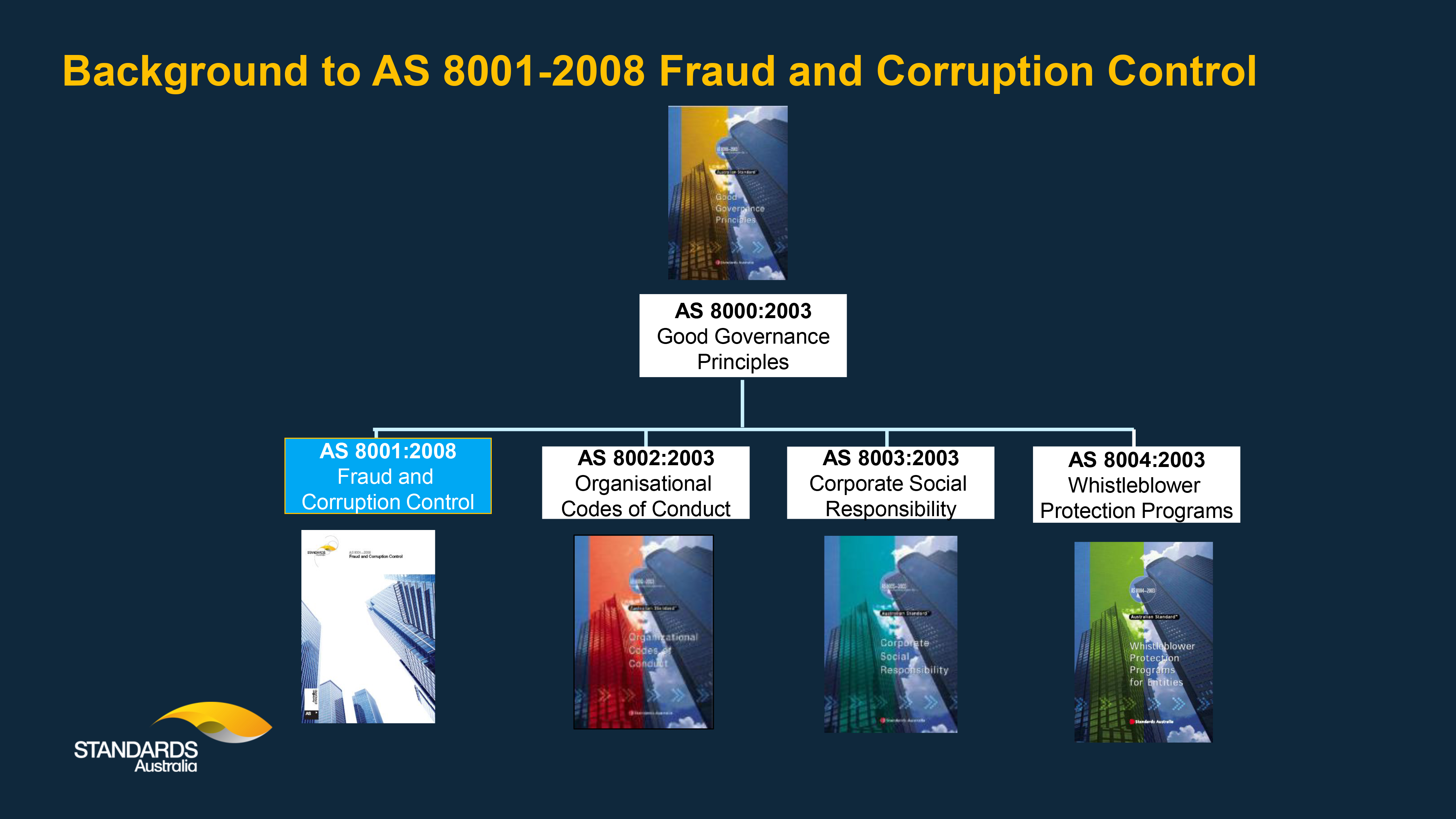 Background to AS 8001-2008
